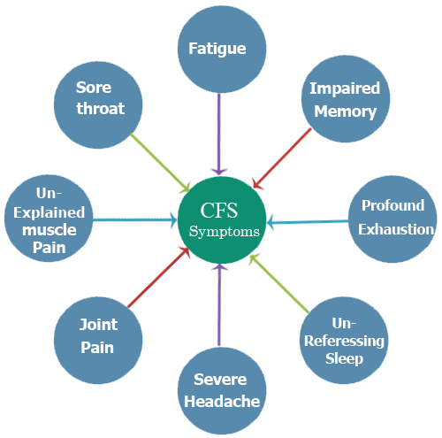 Controversy, causes, risk factors, symptoms of #ChronicFatigueSyndrome |  Chronic fatigue syndrome symptoms, Chronic fatigue symptoms, Chronic  fatigue syndrome